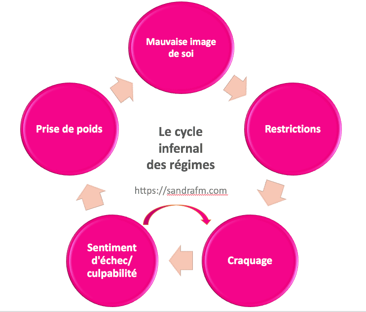 cycle infernal des régimes, sandra fm, cercle vicieux, craquages alimentaires, restriction, frustration