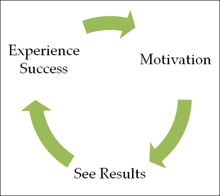 Motivation-Cycle