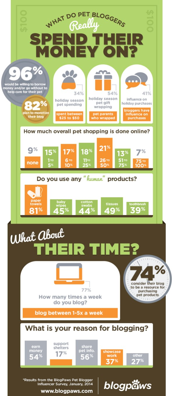 infographic_blogpaws_January2014