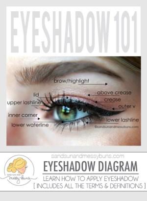 Makeup 101: Eyeshadow Diagram for Makeup Newbies | Sand Sun & Messy Buns