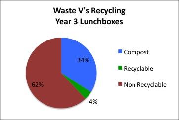 You're Eating Rubbish! Week 1.... (6/6)