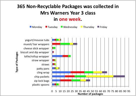 You're Eating Rubbish! Week 1.... (5/6)