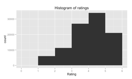 Histogram of ratings