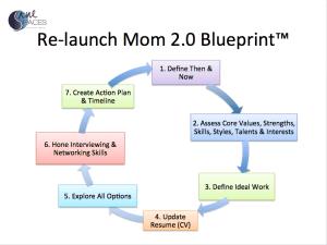 re-launch mom 2.0 Blueprint/career/sanespaces.com