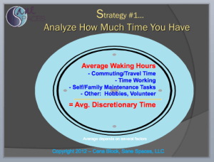 Time Management Skills and Strategies: Analyze average daily discretionary time