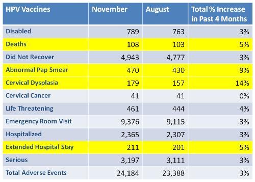 Percentage of increase in Gardasil reports