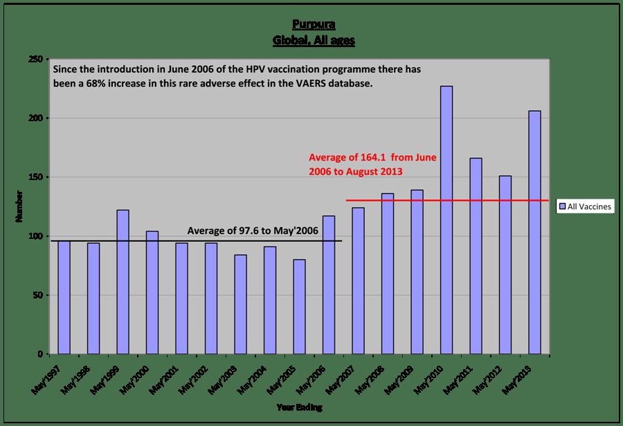 4-ITP-increase