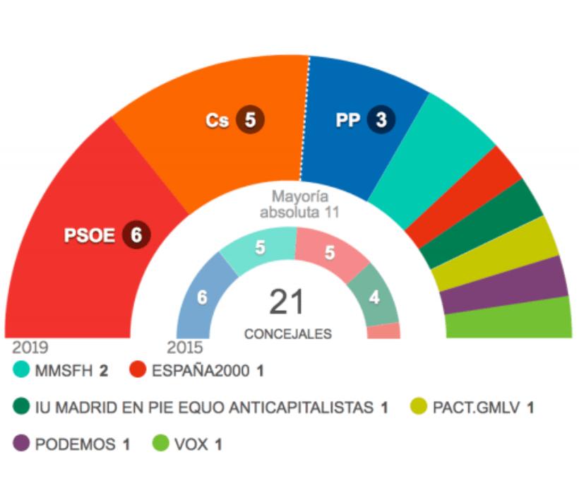 El PSOE se hace con la victoria en las municipales