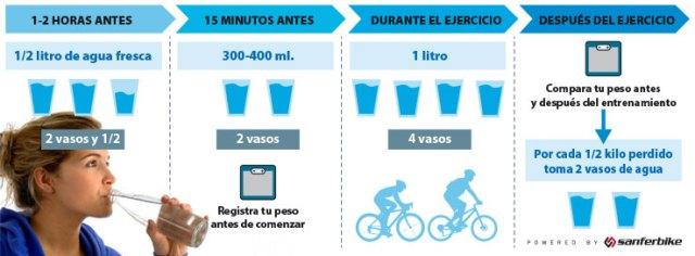 Consejos para una correcta hidratación en ciclismo