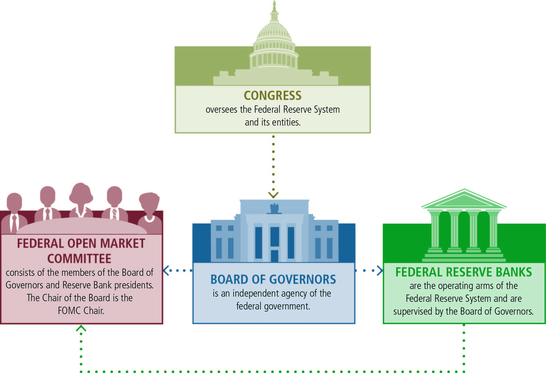 Functions Of The Federal Reserve System
