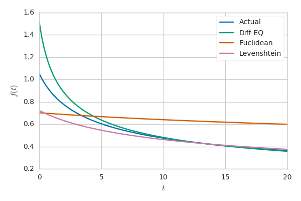 A comparison of the various f(t) functions.