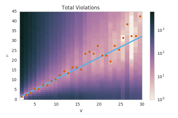 The number of bounds violated as a function of -g(v)/f'(v) and v