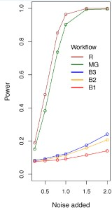 A study assessing the sensitivity of different experiment designs. B1: One Batch, B2: Two Batch, B3: Three Batch, MG: MultiBatch and R: Random. The power of the experiment is significantly increased when the experiment is organising into multiple batches. Credit: DOI: 10.1371/journal.pone.0111239