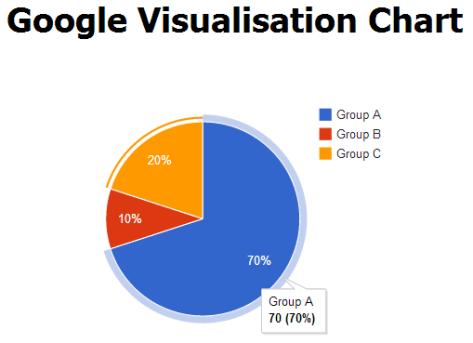 Google Visualization Chart