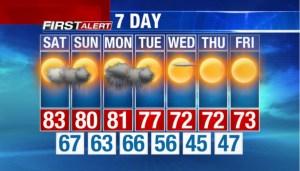NBC-2 Weather 7-day forecast 01-10-14