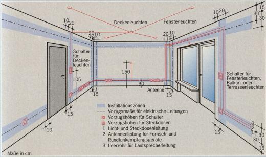 Elektroinstallation - Verstehen, Sanierung, Installation