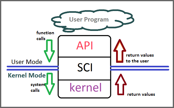 Application Programming Interface (basics) | My Surroundings