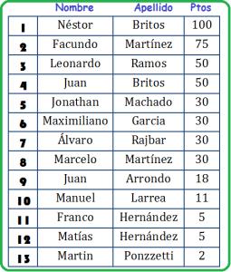 tenis ranking