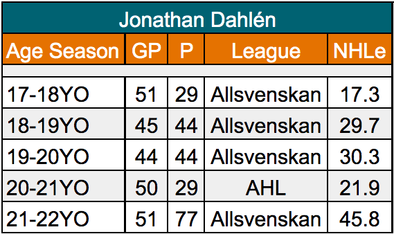 Jonathan Dahlen of the San Jose Sharks