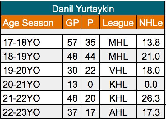 Danil Yurtaykin San Jose Sharks