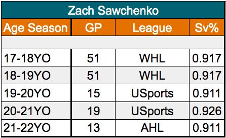 Zach Sawchenko San Jose Barracuda