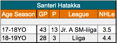 Santeri Hatakka San Jose Sharks defenseman