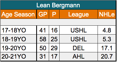 Lean Bergmann San Jose Sharks