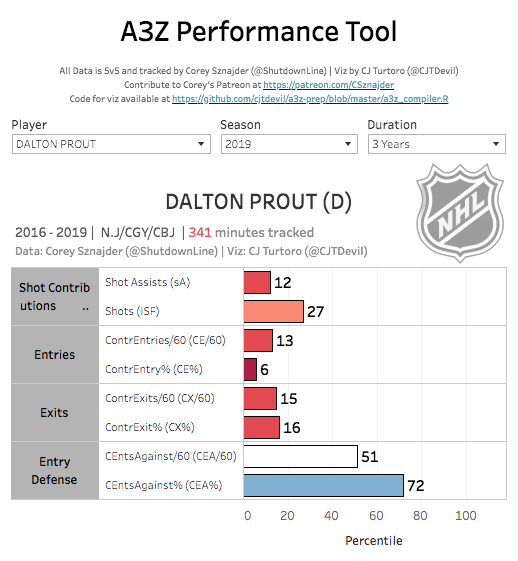 Dalton Prout tracked data