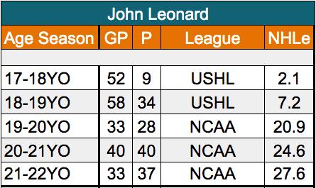 John Leonard San Jose Sharks Forward