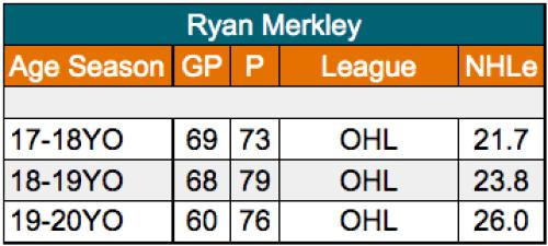 Ryan Merkley San Jose Sharks defenseman NHLe progression