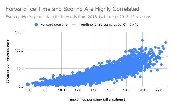 NHL Forward Scoring Rates