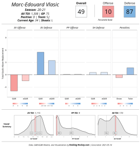 Screenshot_2021-05-14 Evolving-Hockey com Player Cards(2).png
