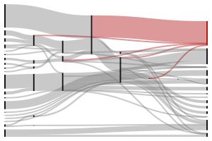 SankeyMATIC (BETA): A Sankey diagram builder for everyone