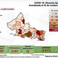 No cesan contagios de Covid-19 en SLP, en las últimas horas 252 casos nuevos