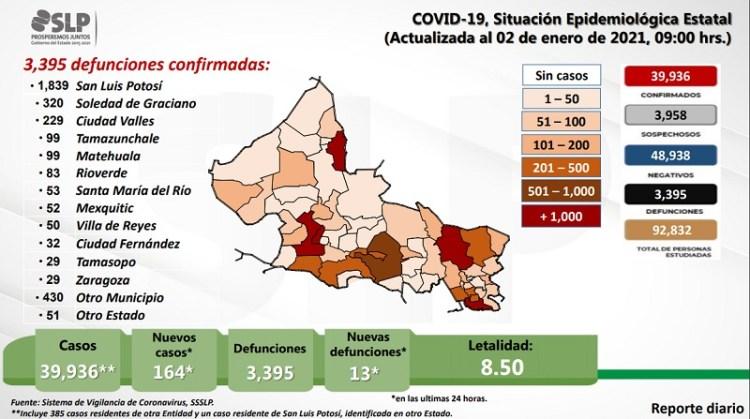 Suben contagios de Covid-19 en el segundo día del 2021