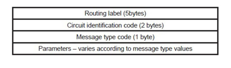 ISUP message format