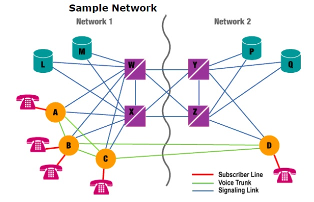SS7 Basic Signaling Architecture Sample Network