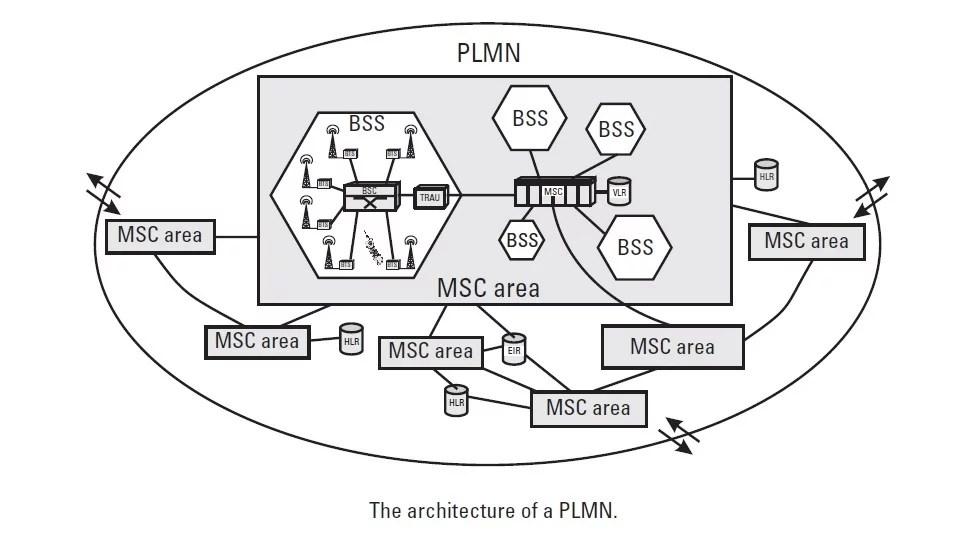 basic architecture of PLMN