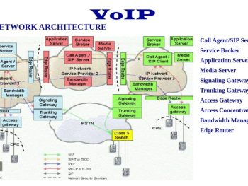 VoIP Network Architecture – Introduction