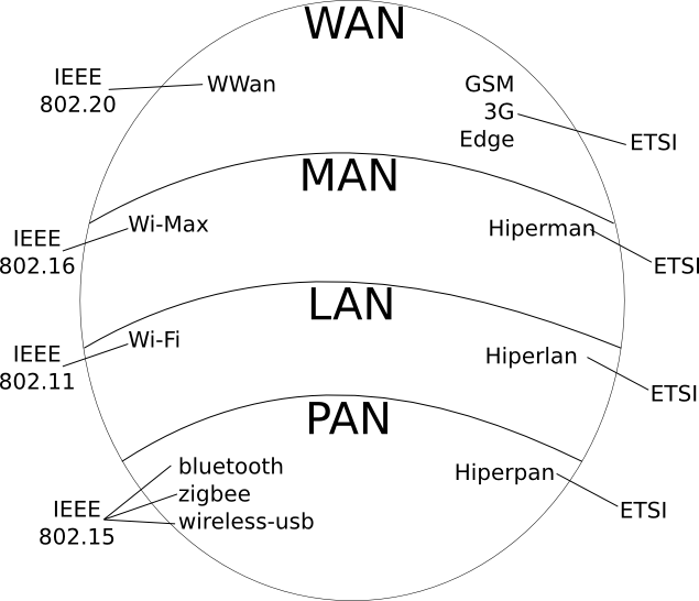LAN Transmission Methods