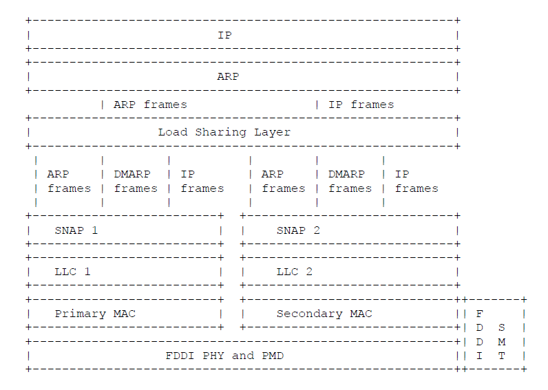FDDI Protocol Layers in Dual MAC Stations
