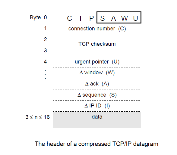 header of compressed tcp ip datagram