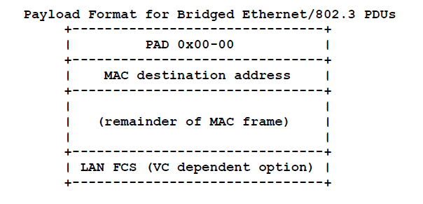 Bridged Ethernet/802.3 PDUs