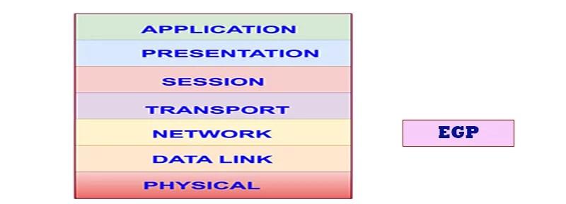EGP and OSI Layers