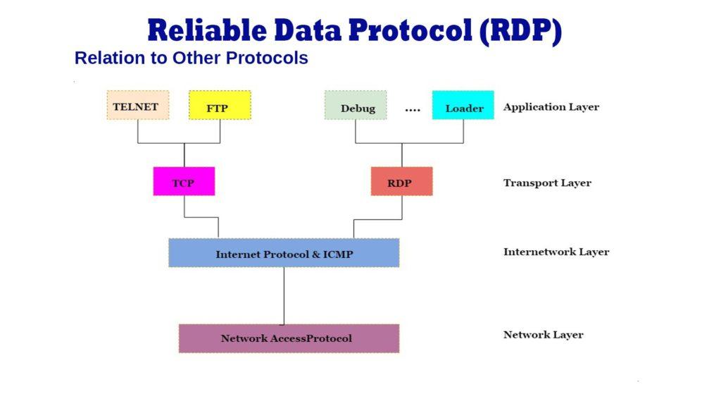 reliable data protocol