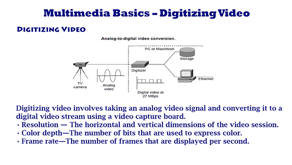 Multimedia Basics – Digitizing Video