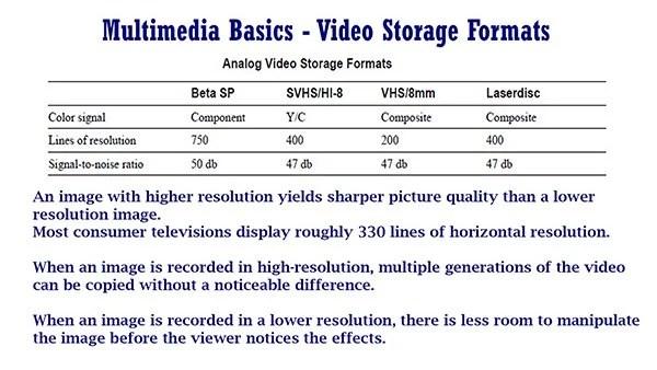 Multimedia Basics Video Storage Formats