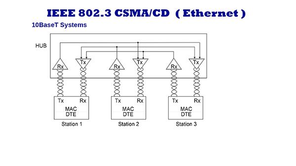 10BaseT ethernet