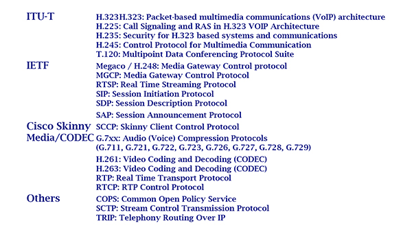 Voice over IP and VOIP Protocols