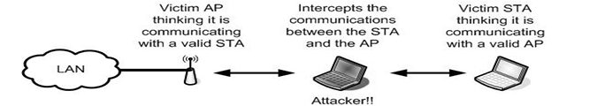 IEEE 802.11 Man in middle attack